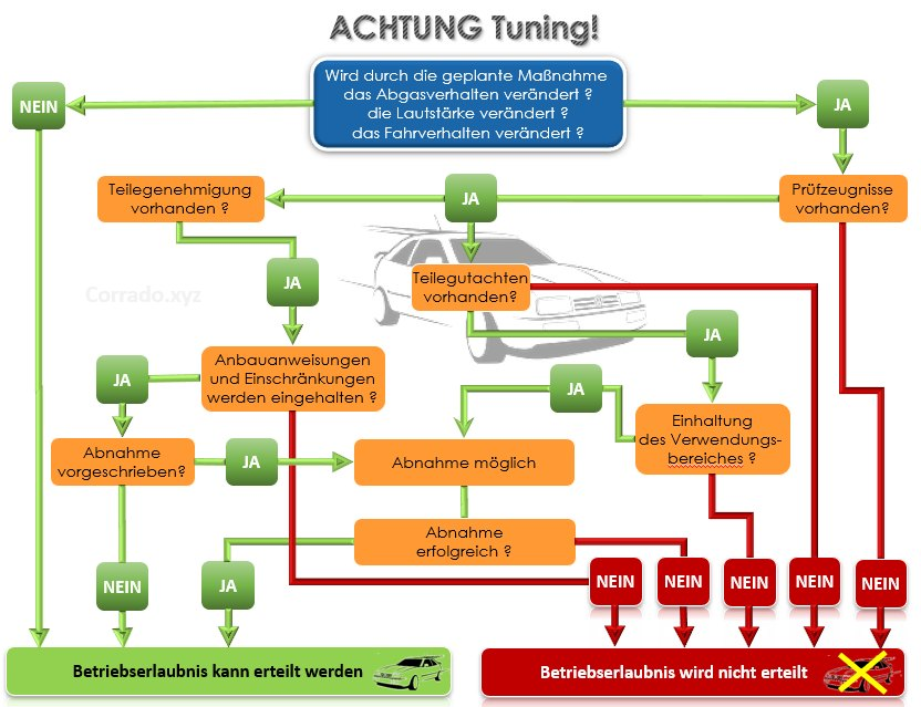 Achtung Tuning